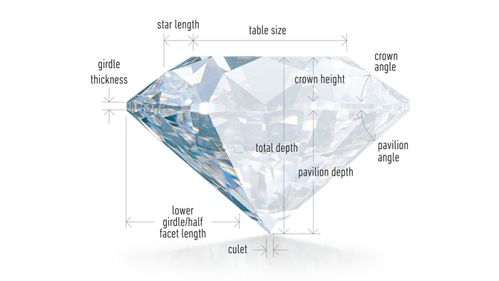 Round Diamond brilliant cut chart