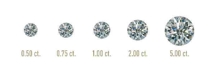 Diamond carat weight size chart