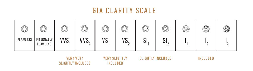 GIA diamond clarity chart scale